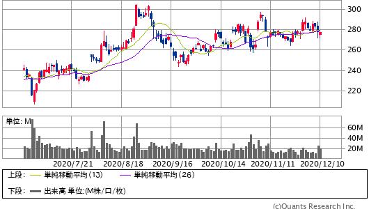 FACEBOOK INC A<FB> 日足(SBI証券提供)