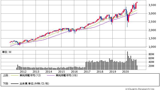 S&P500指数 月足(SBI証券提供)