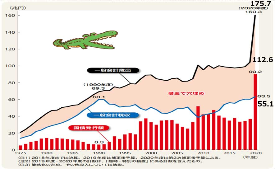 日本の財政収支(出典:財務省)