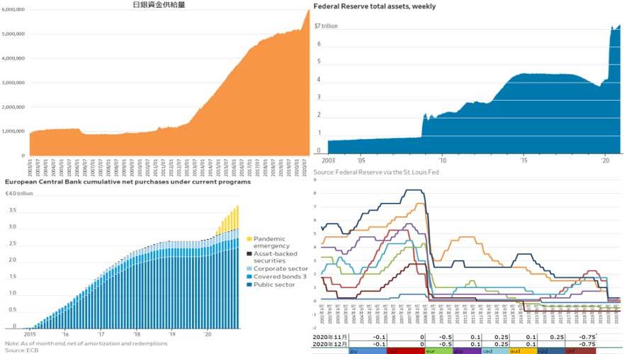 主要国の金融緩和(出典:各国中銀のデータから作成)