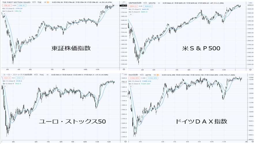4カ国・地域の株価指数:2020年12月16日時点(出典:TradingView)