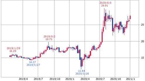 ドル建て銀価格:2年