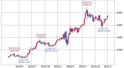 ドル建て金価格:2年