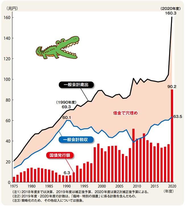日本国財政収支の推移(出典:財務省)