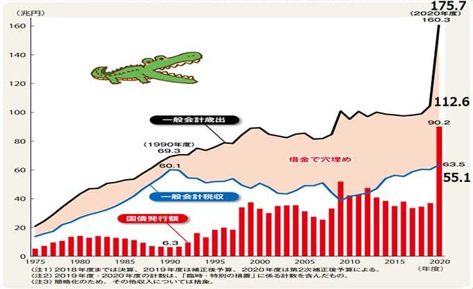 日本国財政収支の推移(出典:財務省の図に書き込みしてリサイズ)