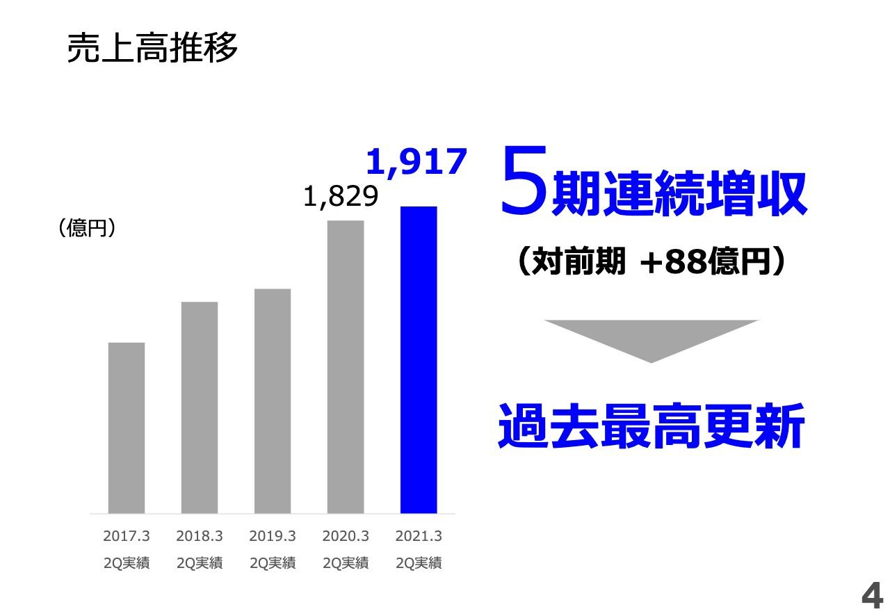 ミライトHD、2Q売上高は前期比88億円増となり5期連続増収 通信関連工事が貢献