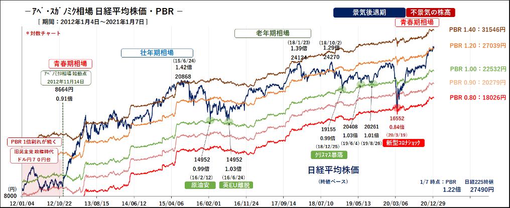 日本取引所データより、石原健一作成
