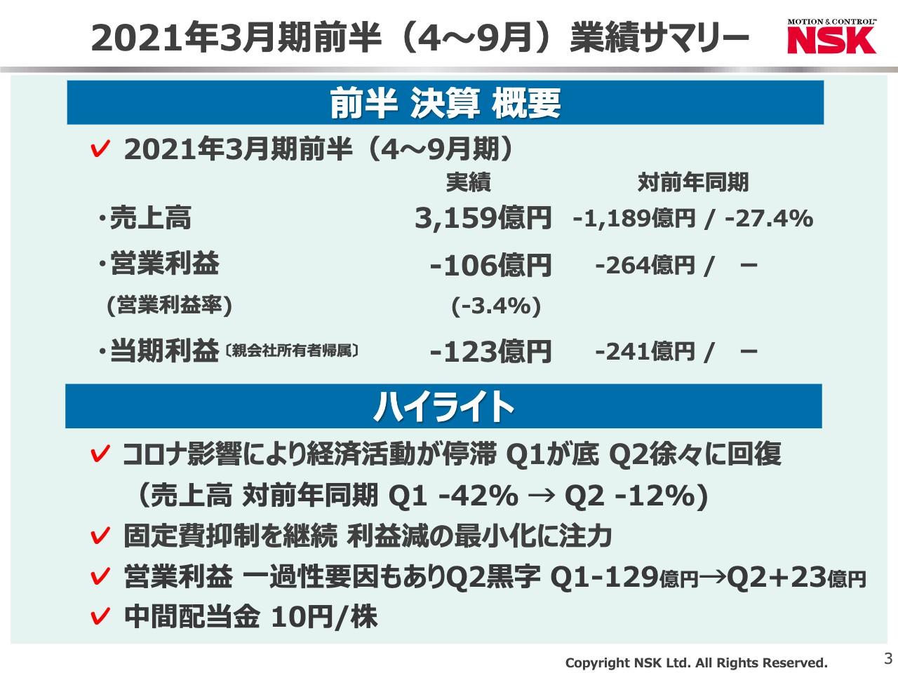 日本精工、上期は当期損失123億円 1Qを底に2Qは回復傾向も、販売ボリューム減が響く
