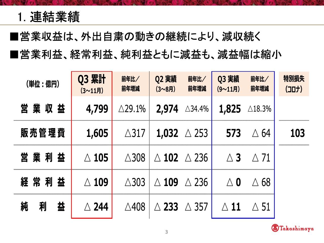 高島屋、コロナ影響による外出自粛の動きが続き3Qは減収減益 10月公表の計画は据え置き