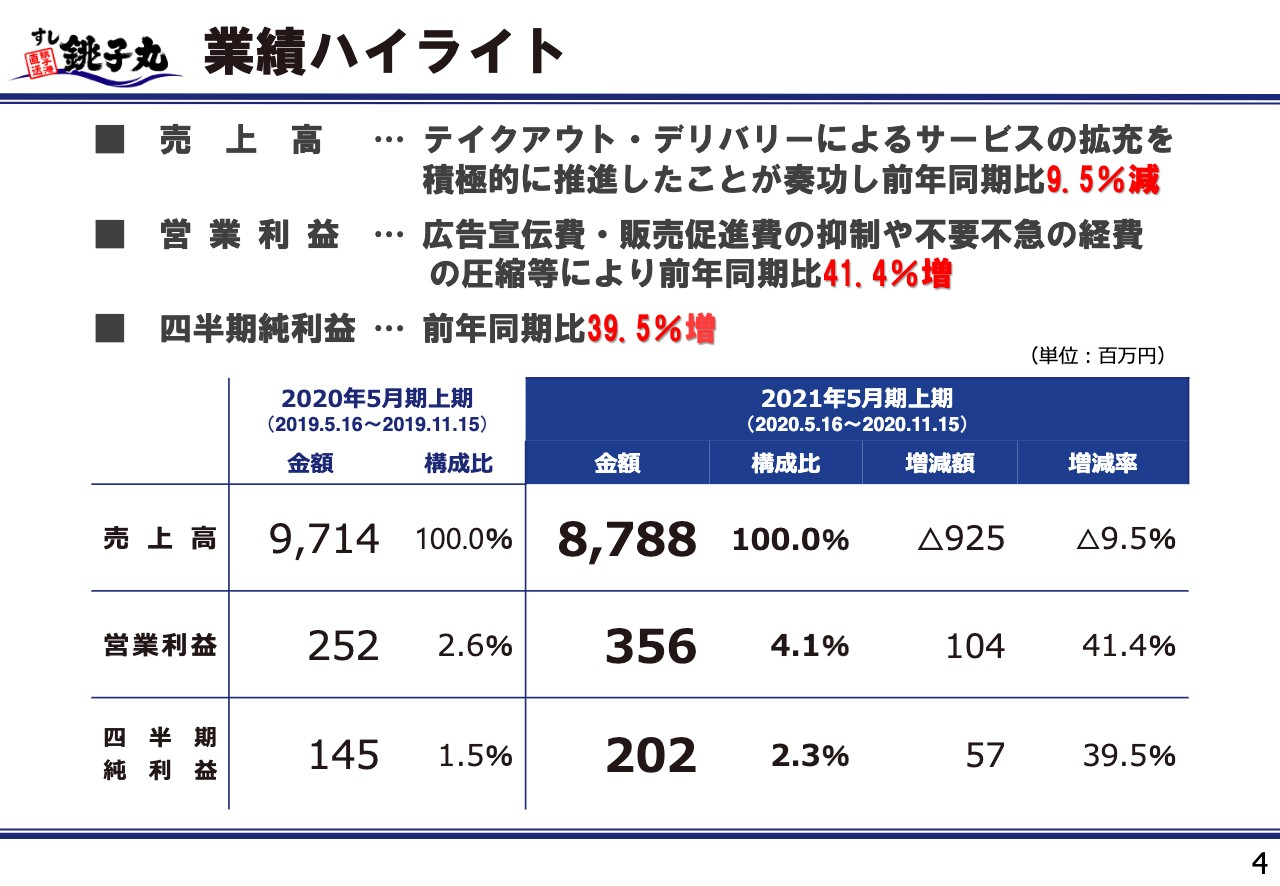 銚子丸、2Qは減収増益 テイクアウト専門店やQR決済の拡充・不要不急の経費圧縮等で営業利益は前年比+41.4%