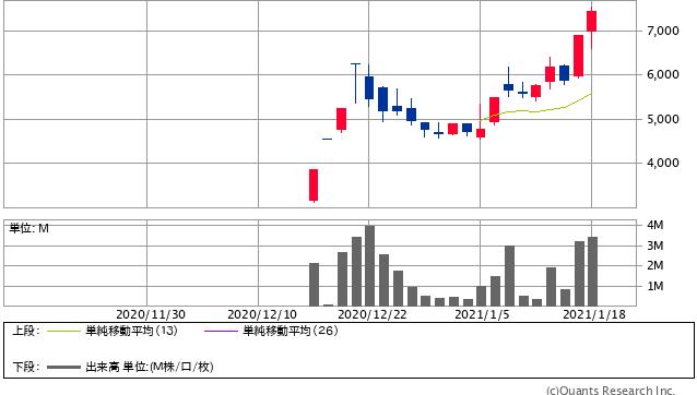 バルミューダ<6612> 日足(SBI証券提供)