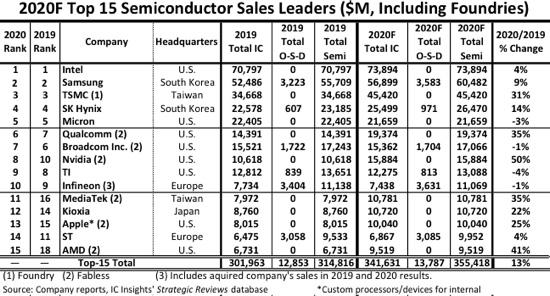 出典:2020F Top 15 Semiconductor Sales Leaders Including Foundries - AnySilicon