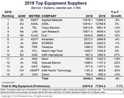 出典:Global Semiconductor Equipment Suppliers Growth Rate of 2019