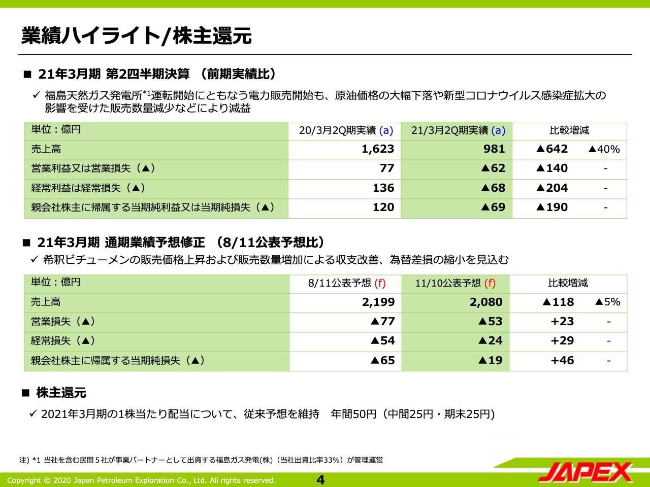 石油資源開発、2Qは減収減益 原油価格の大幅下落やコロナ影響を受けて販売数量が減少