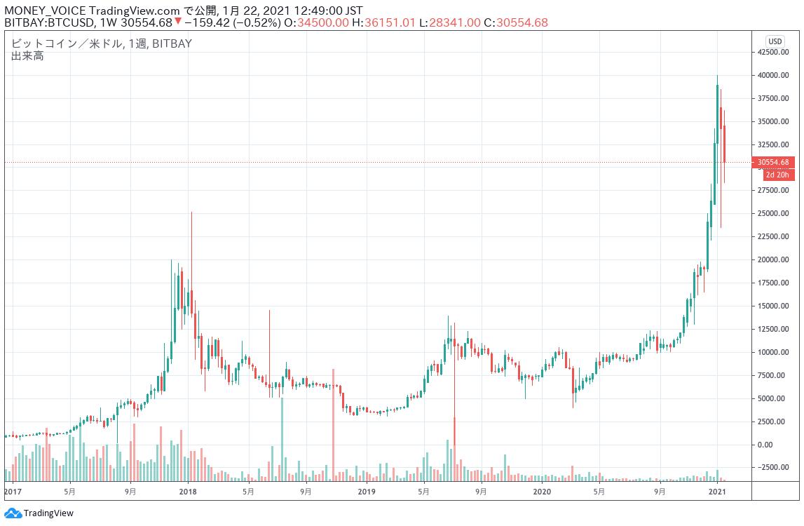 出典:TradingViewのBTC/USDチャート 週足