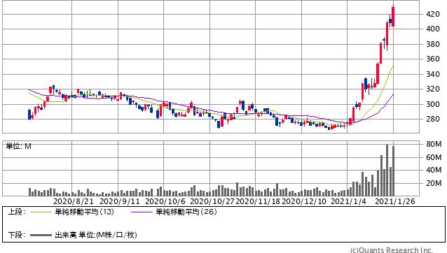 東京電力ホールディングス<9501> 日足(SBI証券提供)