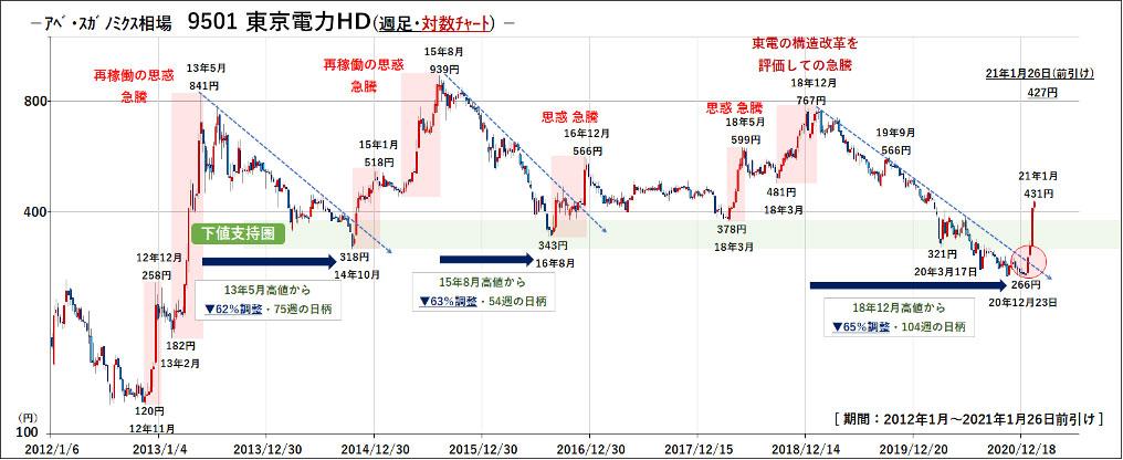 アベ・スガノミクス相場での東京電力HD<9501>株価推移(週足・対数チャート) ※日本取引所データから作成、加筆・文責:石原健一