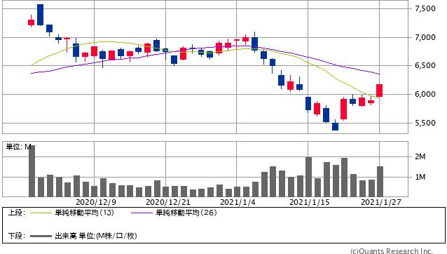 日本M&Aセンター<2127> 日足(SBI証券提供)