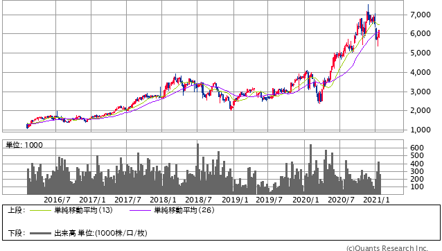日本M&Aセンター<2127> 週足(SBI証券提供)