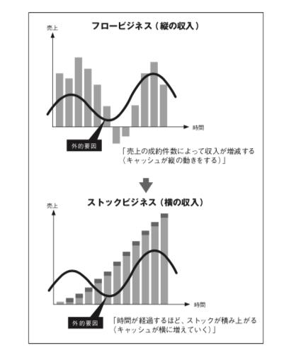 「縦の収入」「横の収入」イメージ図