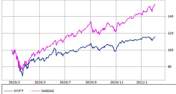 NYダウ平均 vs NASDAQ:1年(SBI証券提供)