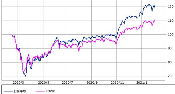 日経平均 vs TOPIX:1年(SBI証券提供)