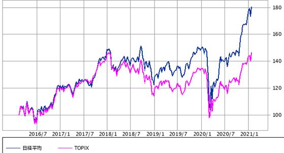 日経平均 vs TOPIX:5年(SBI証券提供)