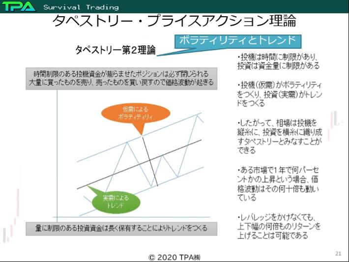 参照図01:タペストリー・プライスアクション理論