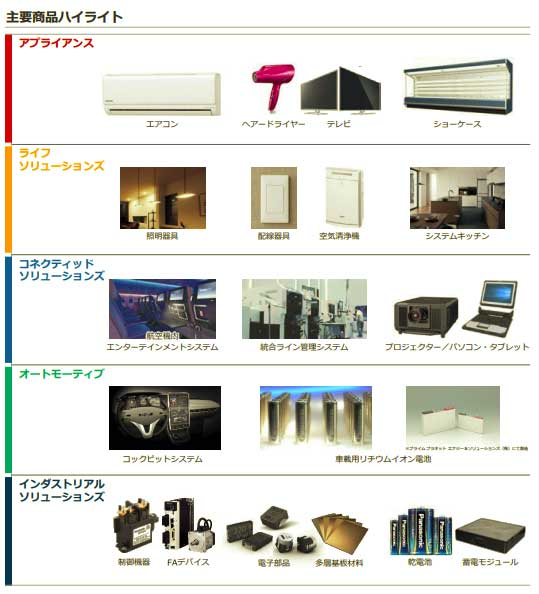 出典:IR(投資家向け情報) - 企業情報 - Panasonic