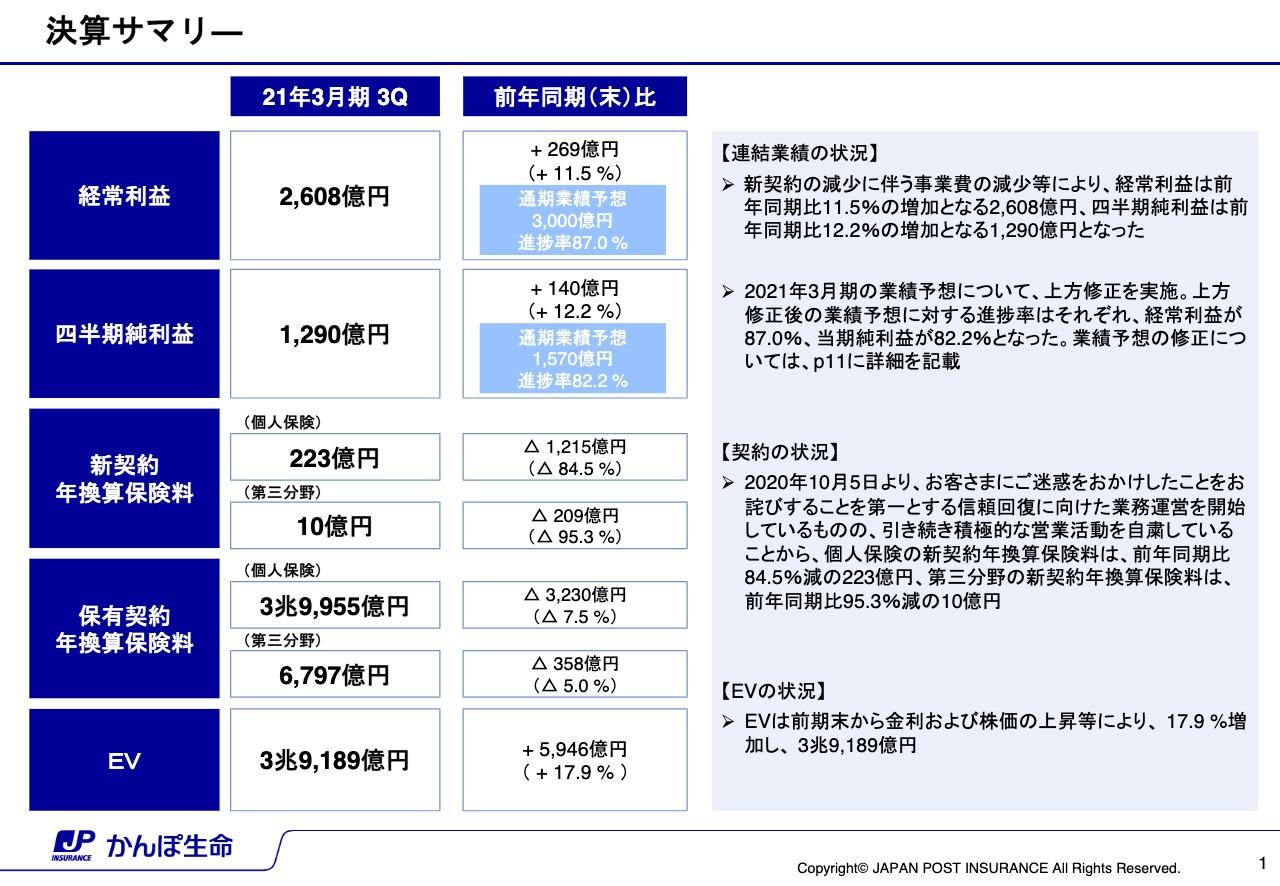 かんぽ生命保険、新契約の減少に伴う事業費減少等により、3Qの経常利益は前年比11.5%増