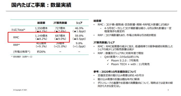 下がる どこまで Jt 株価 JT(日本たばこ産業)の株価分析!長期で株価下落・業績悪化で減配当予定【2914】