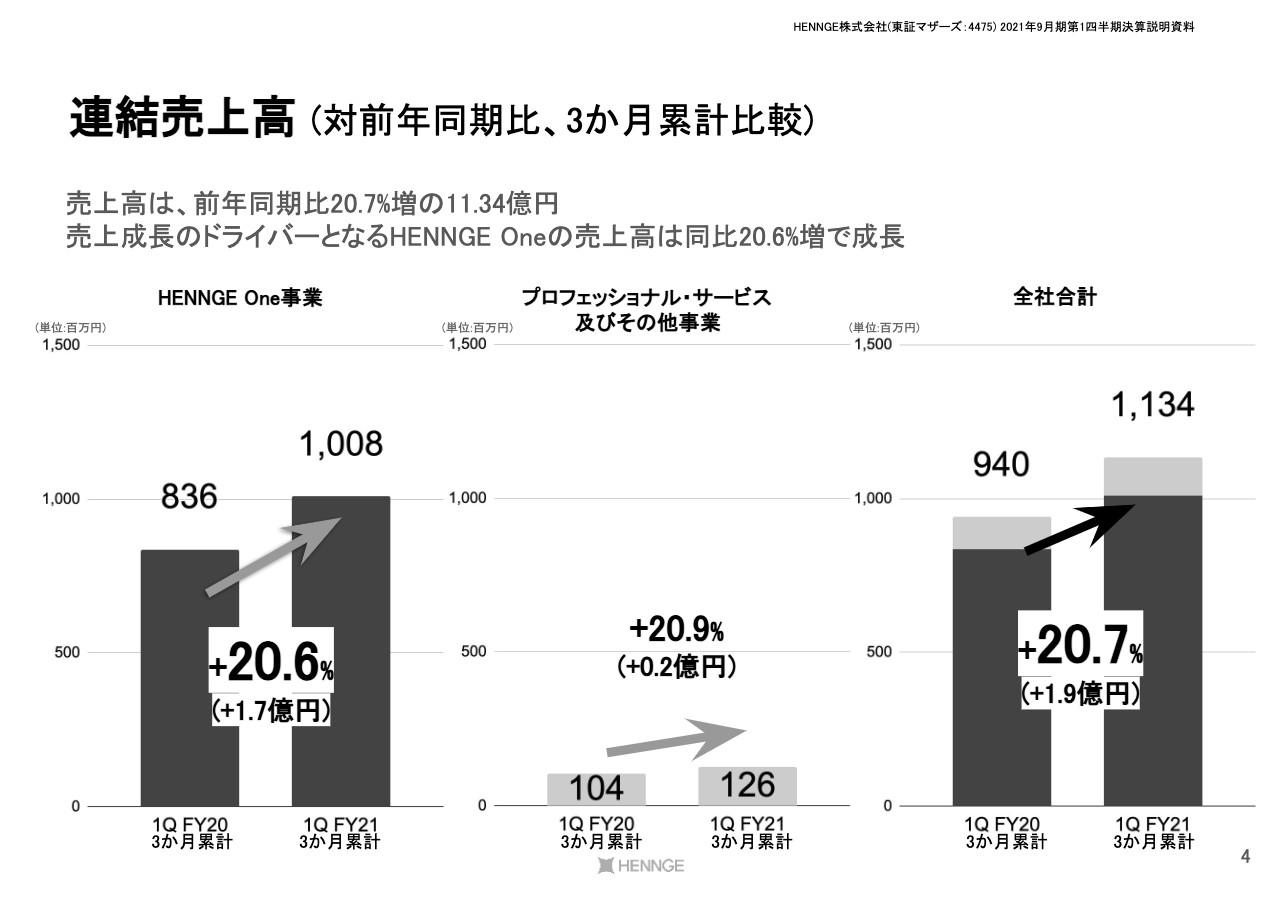 HENNGE、1Qは増収増益 今期は積極的なマーケティング投資で「HENNGE One」のARR成長加速に注力