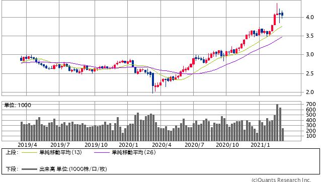 Copper先物<COMEX> 週足(SBI証券提供)