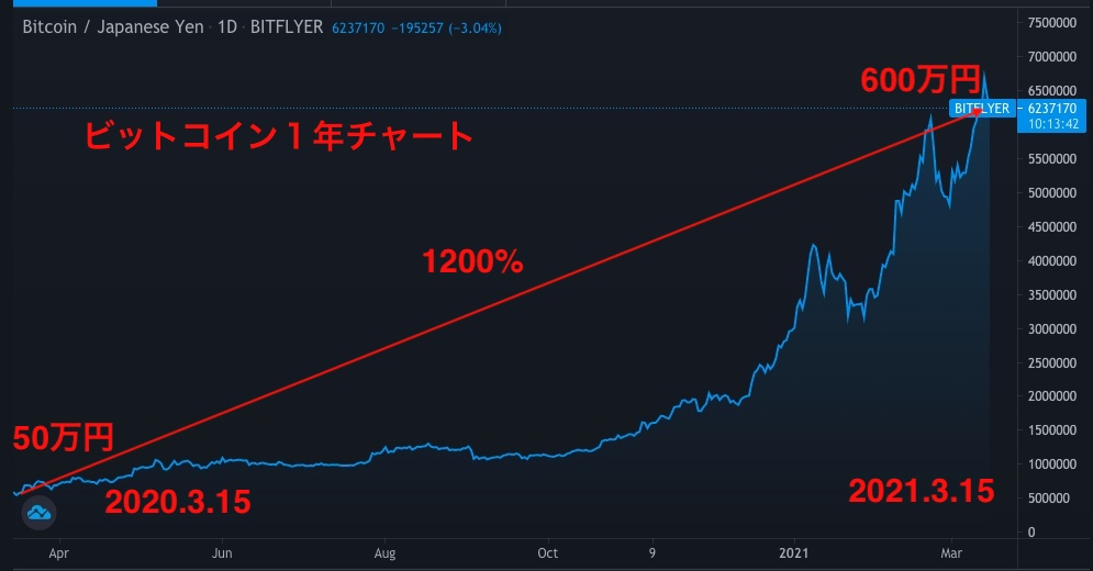 出典:TradingViewのBTC/JPYチャート 日足