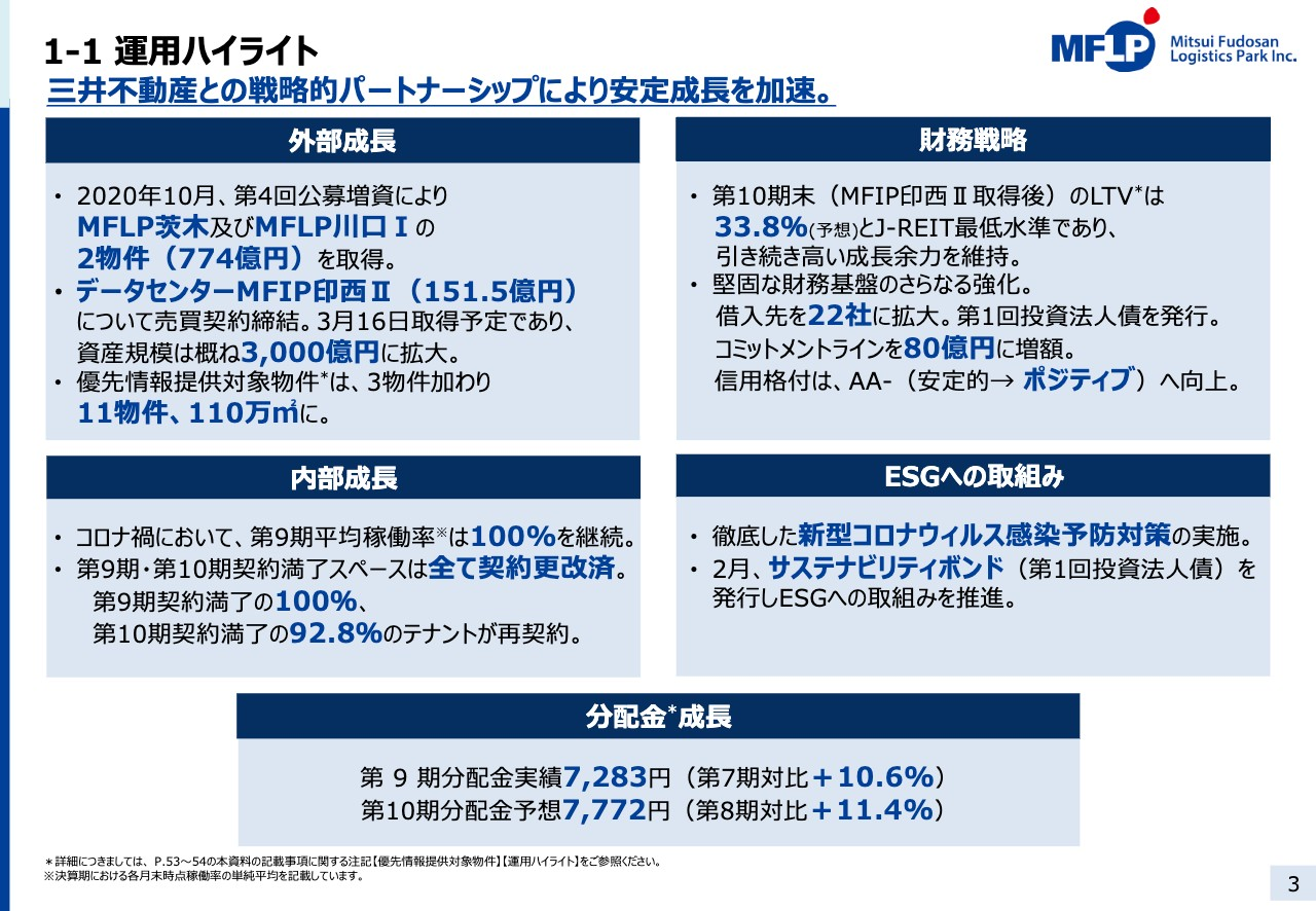 三井不動産ロジスティクスパーク投資法人、分配金は前年比10.6%増と、安定成長を加速
