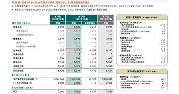 森ヒルズリート投資法人、1月期は増収増益となり21期連続増配達成 都心オフィス空室率上昇も高稼働率を維持