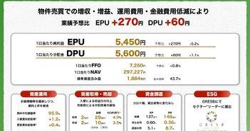アドバンス・レジデンス投資法人、物件売買での増収増益等により業績予想比でEPU+270円、DPU+60円