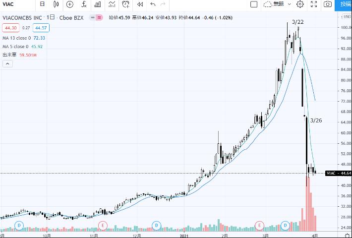 バイアコムCBSの株価(出所:トレーディングビュー)