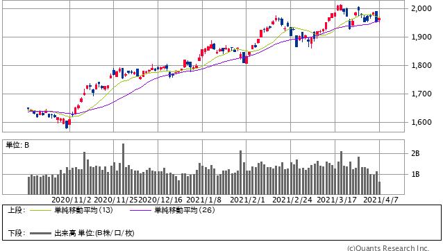 TOPIX 日足(SBI証券提供)