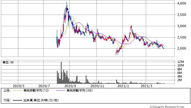 モダリス<4883> 日足(SBI証券提供)