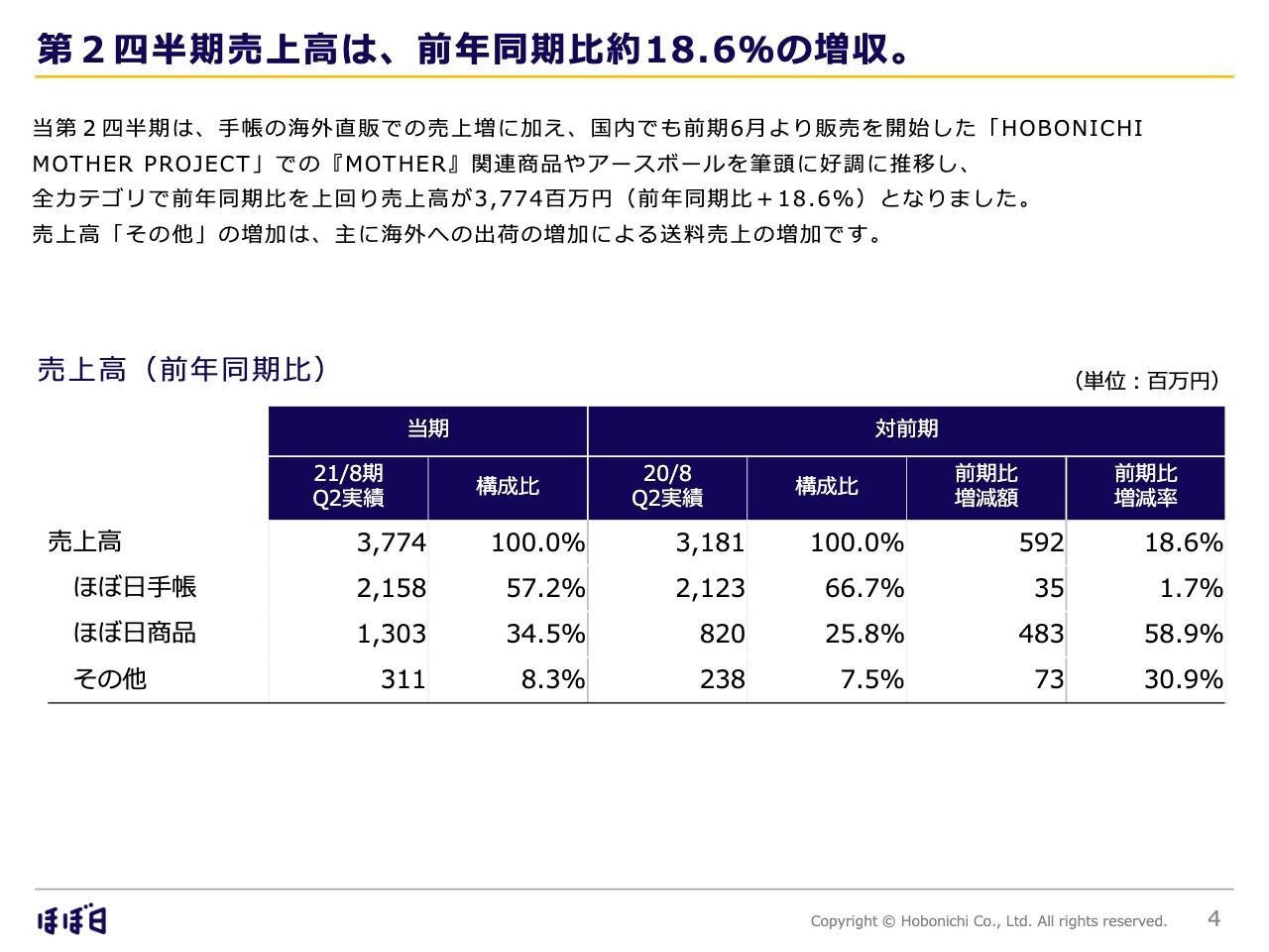 ほぼ日、2Qの売上高は前年比約18.6%の増収 手帳の海外直販の売上増や「MOTHER」関連商品等が売上に寄与