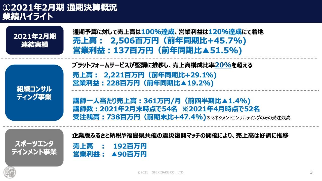 識学、主軸の組織コンサル事業のプラットフォームサービスが急成長 通期売上高は前年比+45.7%
