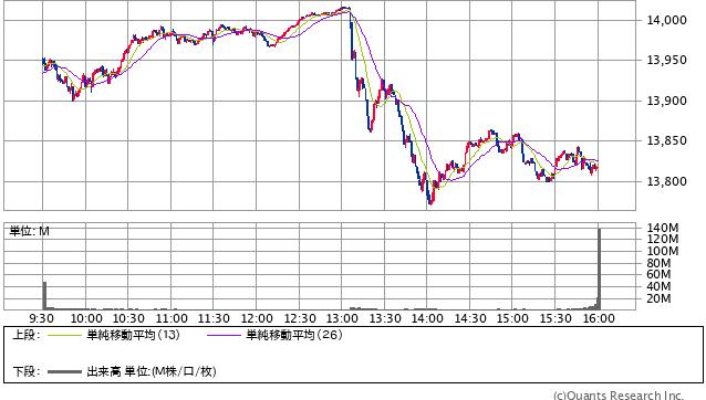 NASDAQ 21/04/22 1分足(SBI証券提供)