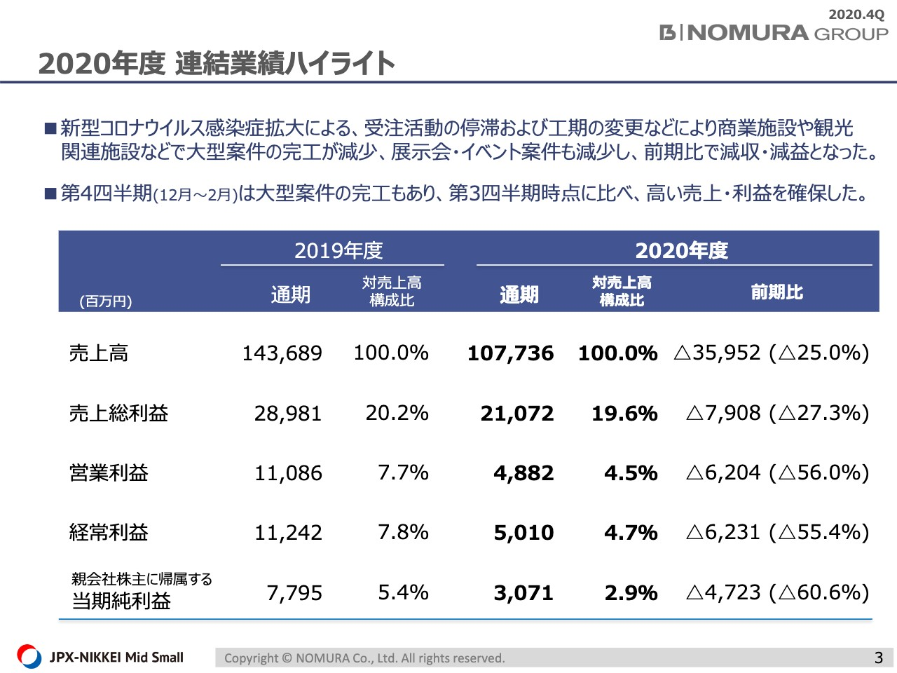乃村工藝社、コロナにより商業施設や観光関連施設等の大型案件の完工が減少 通期は減収減益