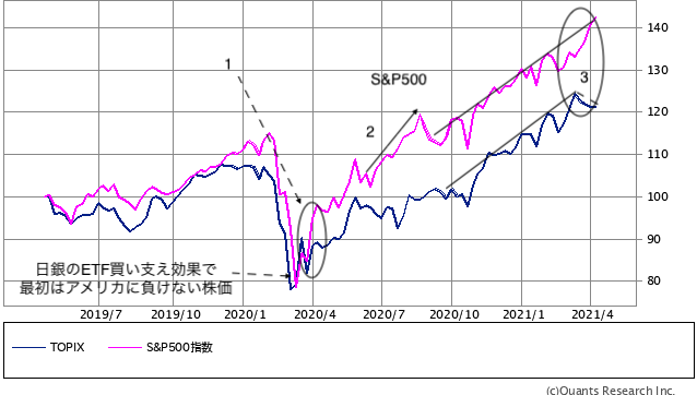 TOPIX・S&P500 週足(SBI証券提供)