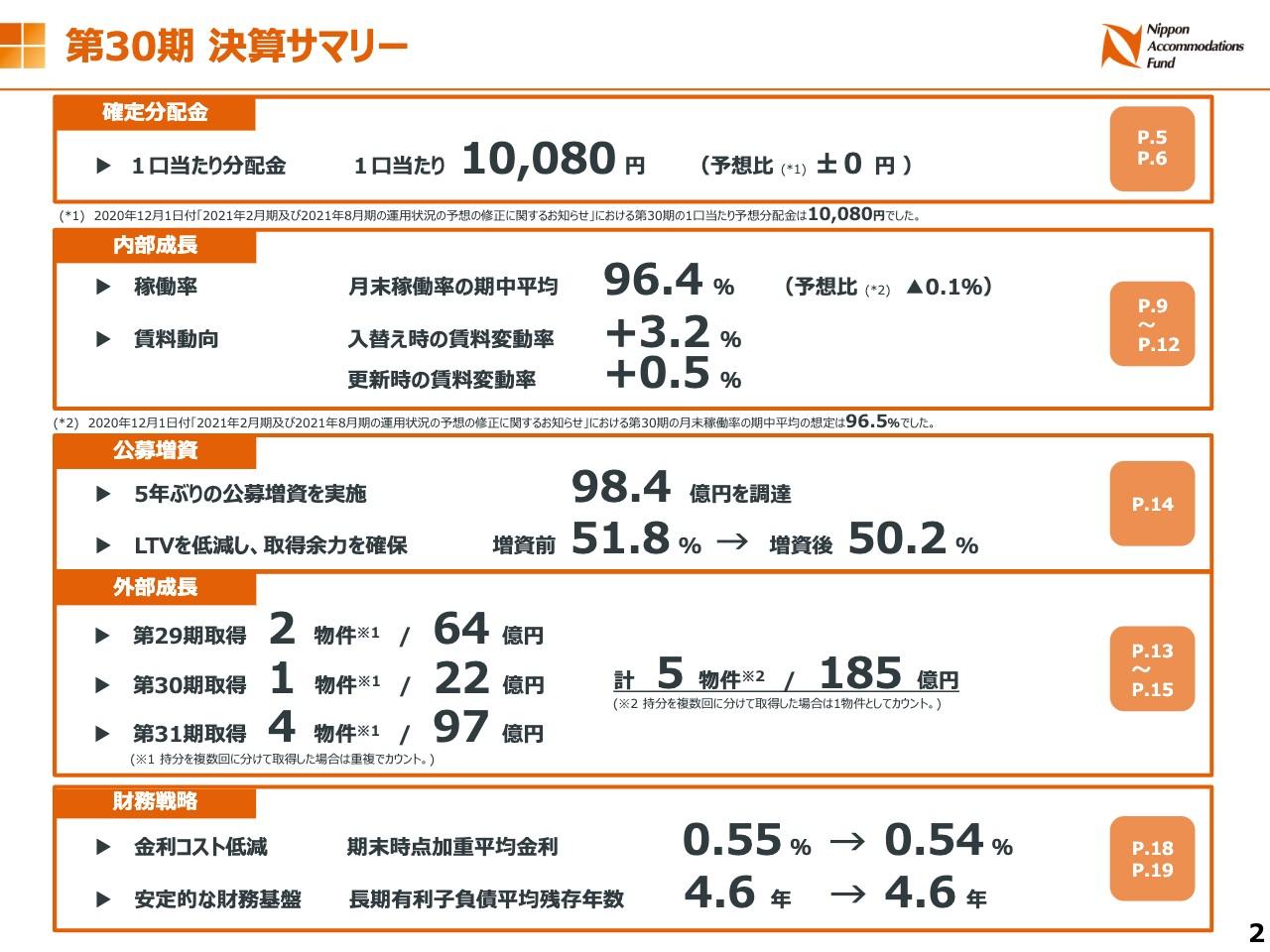 日本アコモデーションファンド投資法人、既存物件の稼働率の低下等も2月期の確定分配金は1万80円
