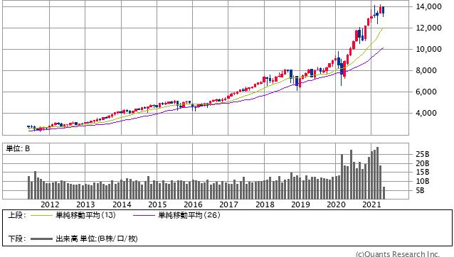 NASDAQ 月足(SBI証券提供)