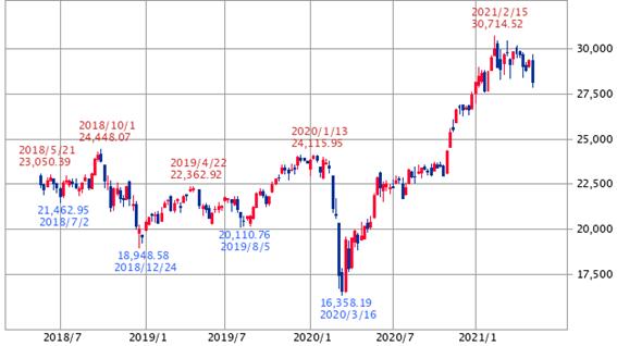 日経平均:3年(SBI証券提供