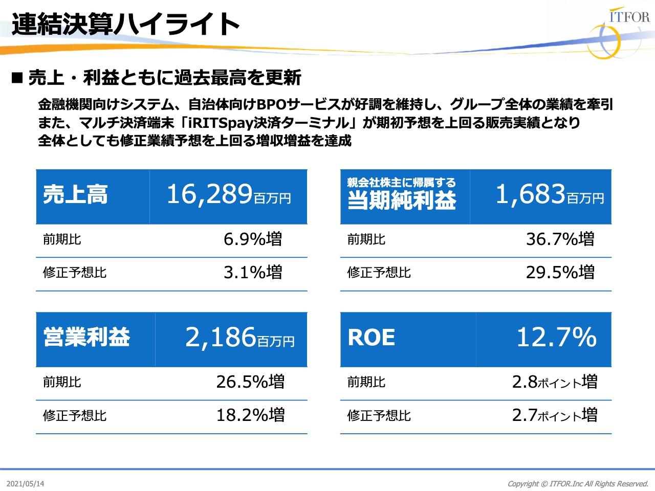 アイティフォー、第3次中期経営計画を発表 2023年度に売上高210億、営業利益32億、ROIC13%以上を目指す