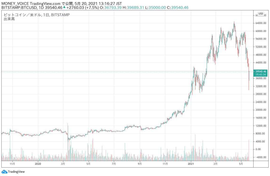 出典:TradingViewのBTC/USDチャート 日足